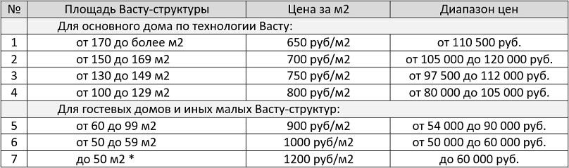 Цены на проектирование_сент 2020 — 2_75